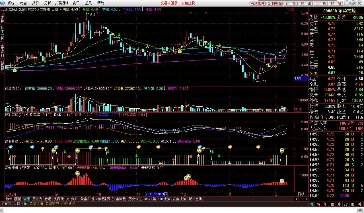 海通证券彩虹投资通达信分析交易系统