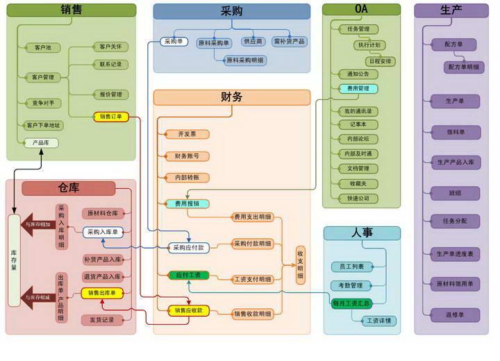 因特达生产管理系统(试用版)