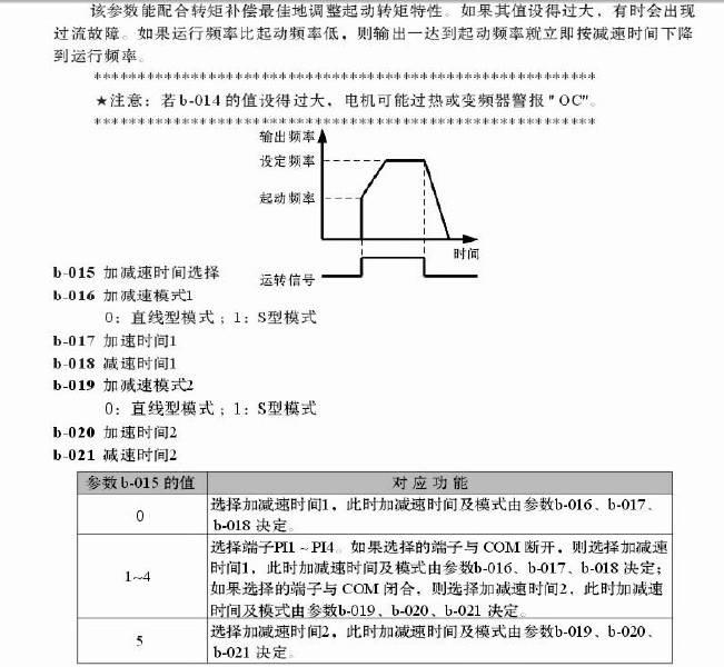神源电气SY5000-G03744变频器说明书