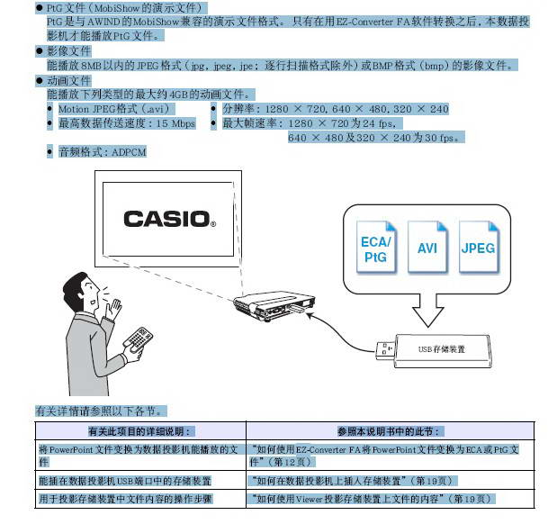 卡西欧 XJ-A146投影机USB功能说明书