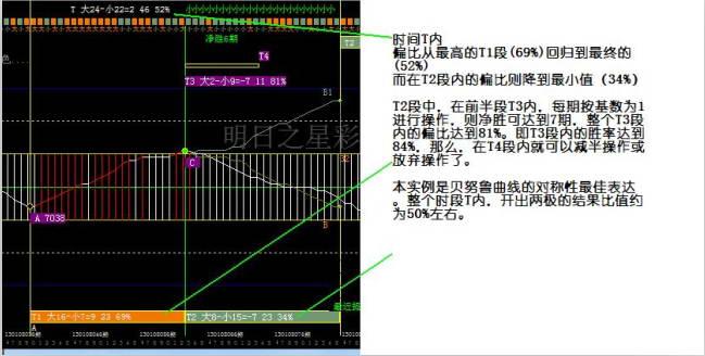 明日之星北京PK10彩票分析