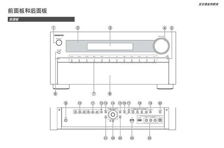 安桥tx-nr1010网络影音接收机说明书