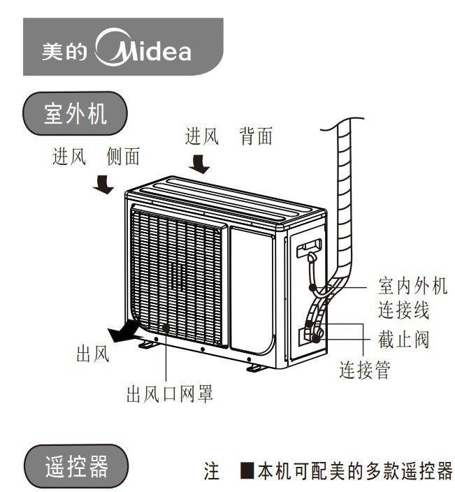 美的KF-72LW/SY-ID(R3)空调器使用安装说明书