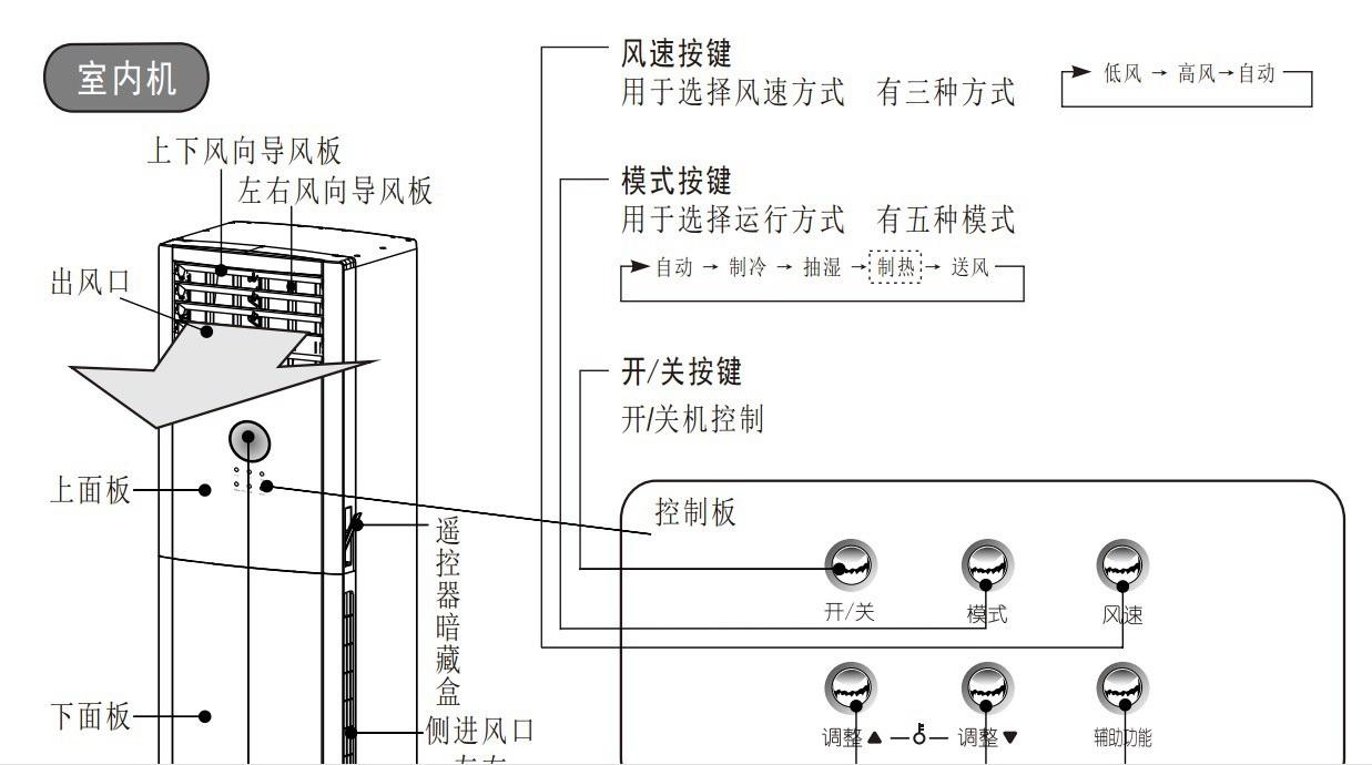 美的KFR-51LW/DY-IB(R3)空调器使用安装说明书