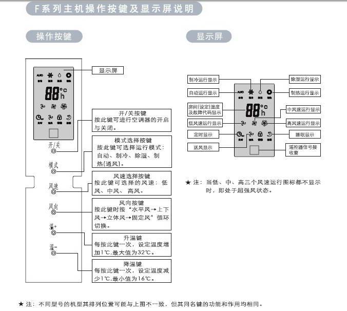 惠而浦avc-240b分体落地式房间空调器使用安装说明书