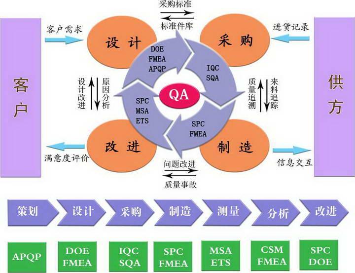 品冠IQC进料检验与供应商管理