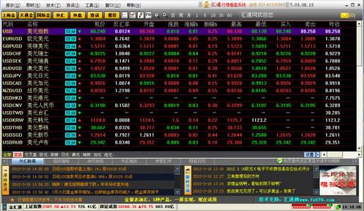 汇讯通外汇金融资讯软件