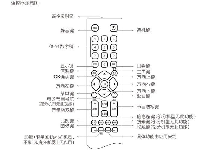 王牌电视机型号2513e电路图
