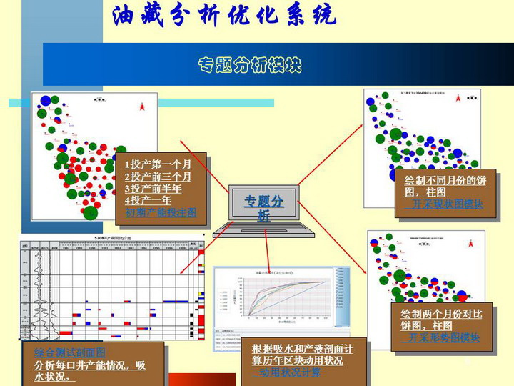 油藏分析优化系统