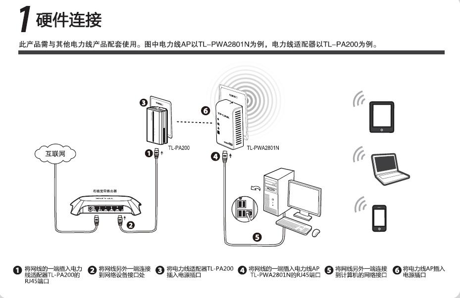 TP-LINK TL-PWA2801N电力线AP快速安装指南