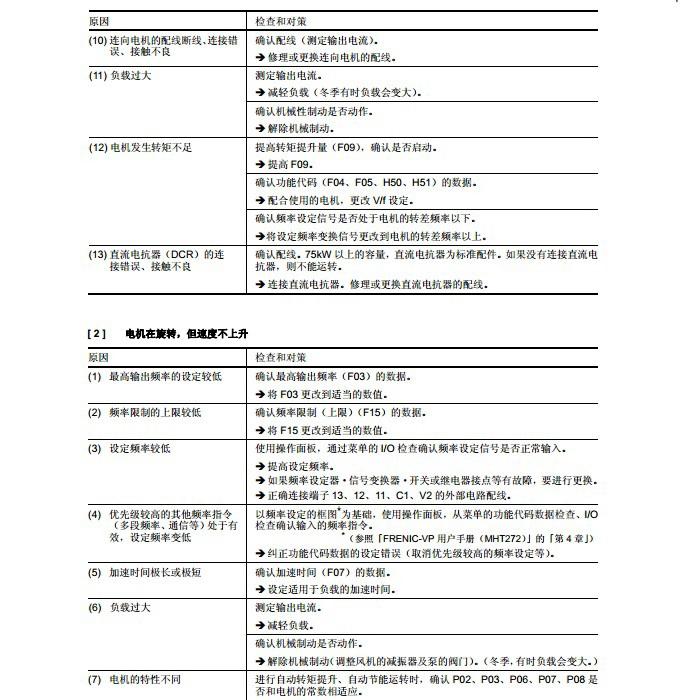 富士FRN110F1S-4C变频器说明书