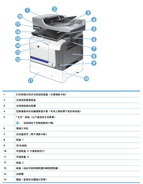 惠普 HP LaserJet Enterprise Color Flow MFP M575c一体机说明书