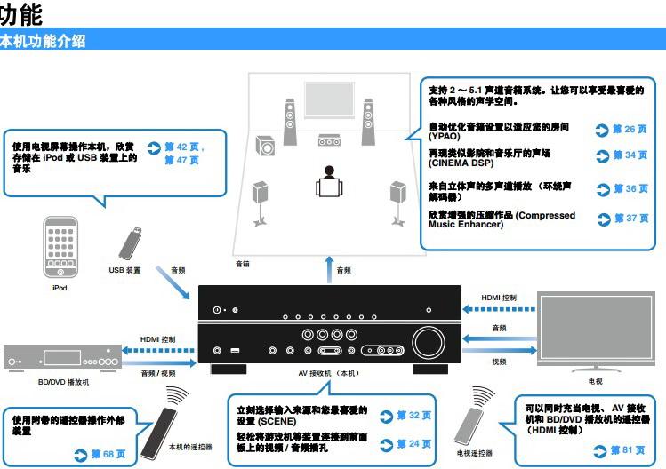 雅马哈RX-V471收音扩音机中文使用说明书
