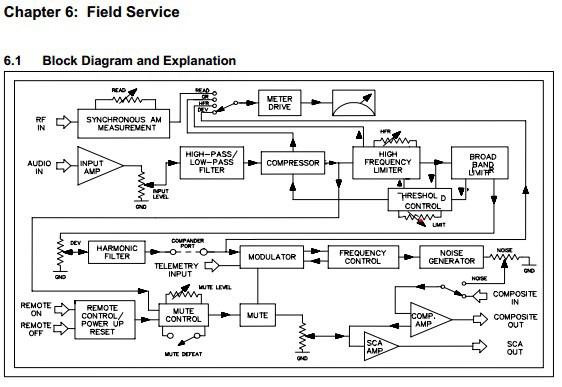SCA-186广播接收机使用说明书