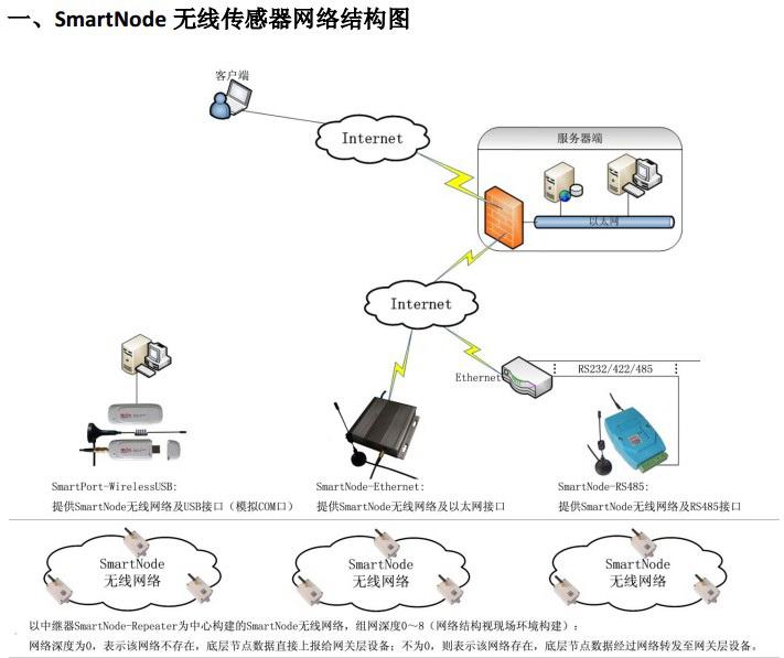 SmartNode无线传感器网络/无线温度传感器使用说明