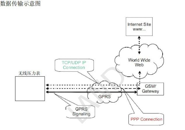 蓝迪LDM-8P无线压力表用户手册