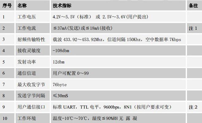 XD-RF4-16x无线数据传输模块用户手册