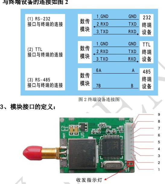 ZT-TR43S无线数传模块使用手册