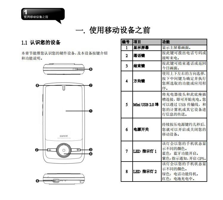 技嘉MW720手机使用说明书