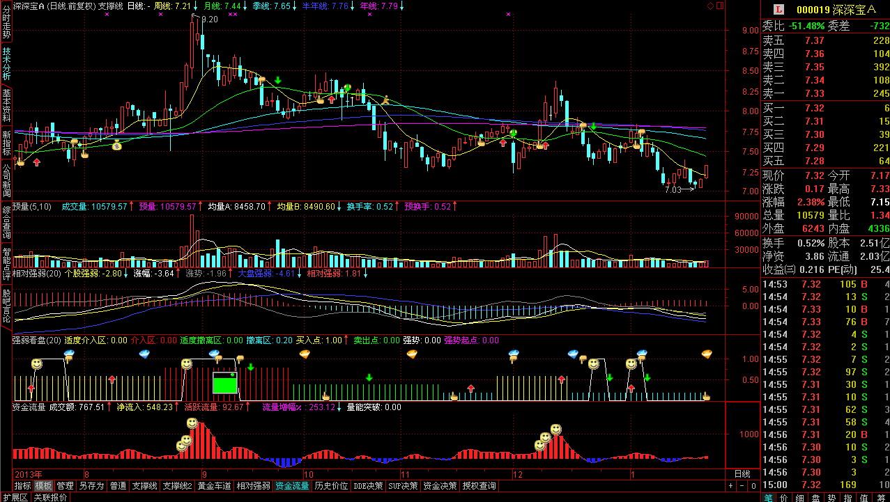 金元证券通达信合一版分析交易系统