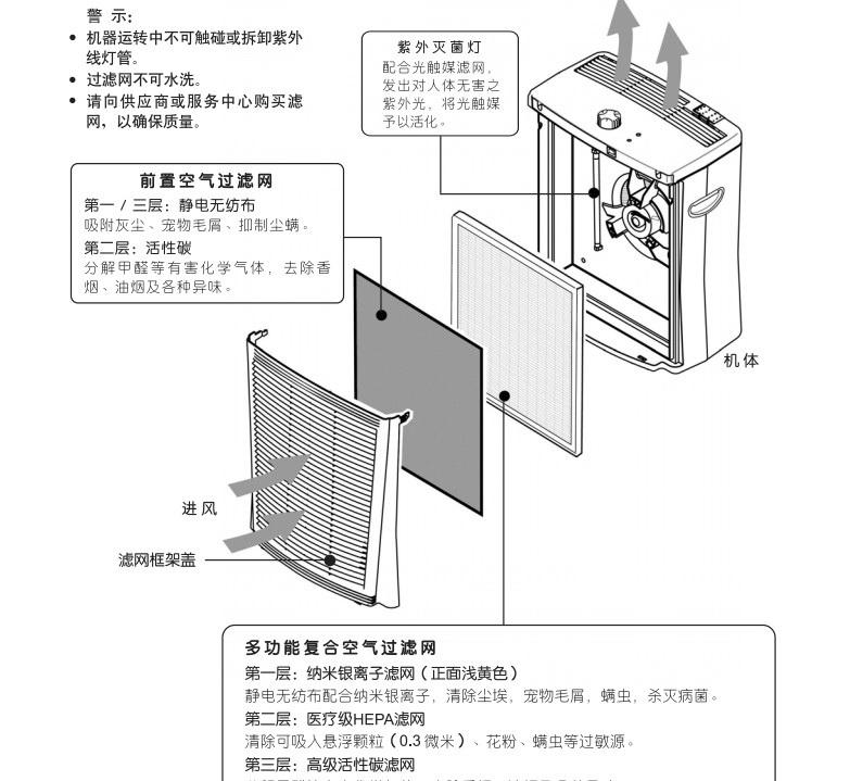 森井电气PL362P高效空气净化器使用说明书