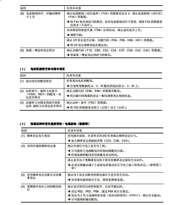 富士FRN75F1S-4C变频器说明书