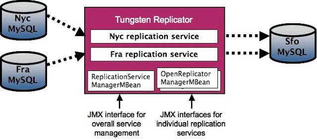Tungsten Replicator For Mac src