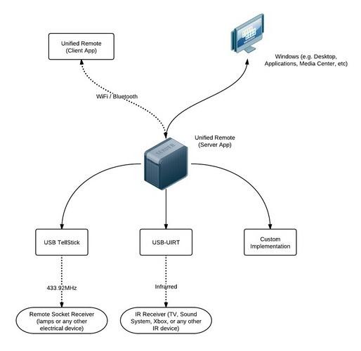 电脑遥控器 Unified Remote Server Portable