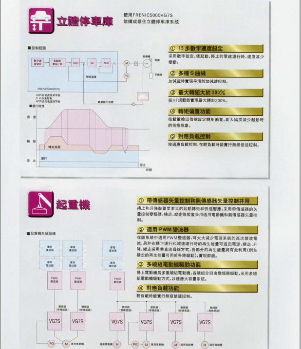 富士FRN18.5VG7S-2变频器说明书