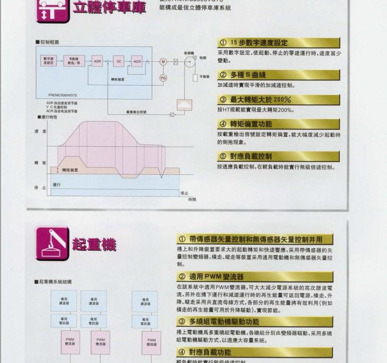 富士FRN37VG7S-2变频器说明书