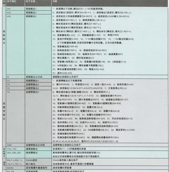 富士FRN45VG7S-2变频器说明书