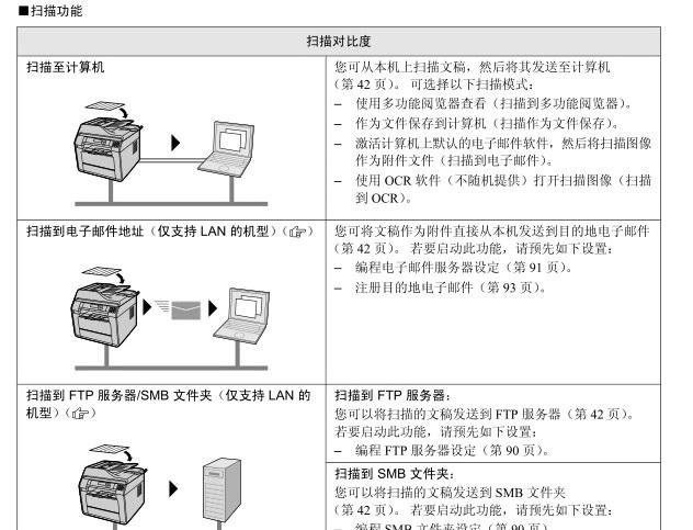 松下KX-MB2238CN传真机使用说明书