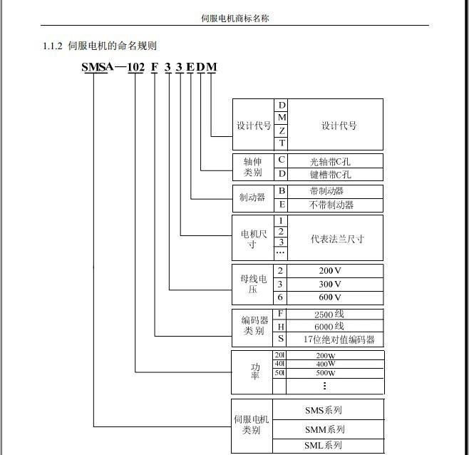 欧瑞SMMB-752F3ABDM伺服电机使用手册