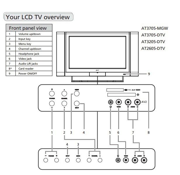 家用电器 电视机