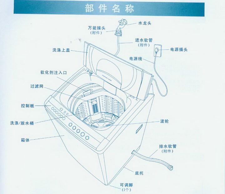 三洋xqb60-5158洗衣机使用说明书官方下载|三洋xqb60