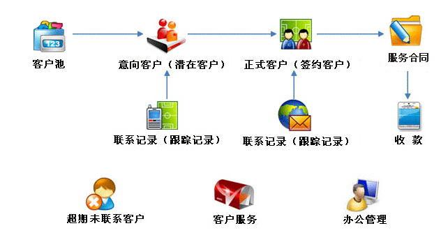 金动力CRM客户管理软件(服务行业高级版CRMFA)永久免费版
