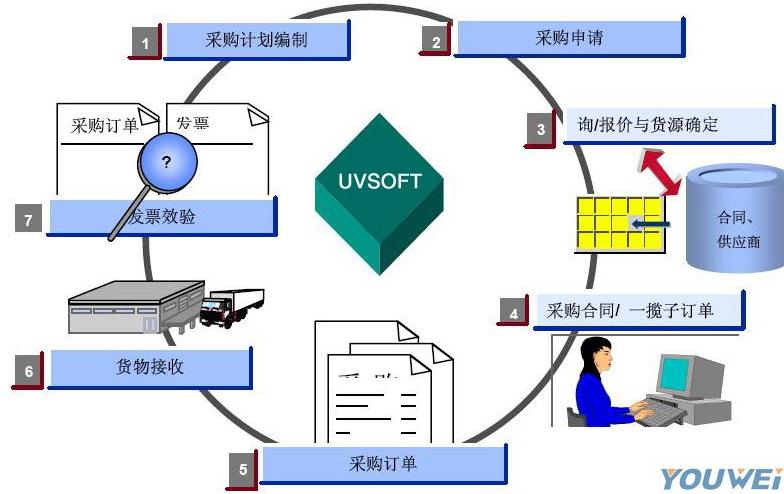 免费采购合同管理软件