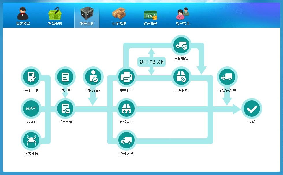 电商行业ERP管理软件——网店管家ERP系统