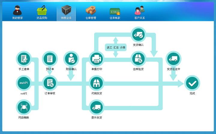 网店管家ERP系统