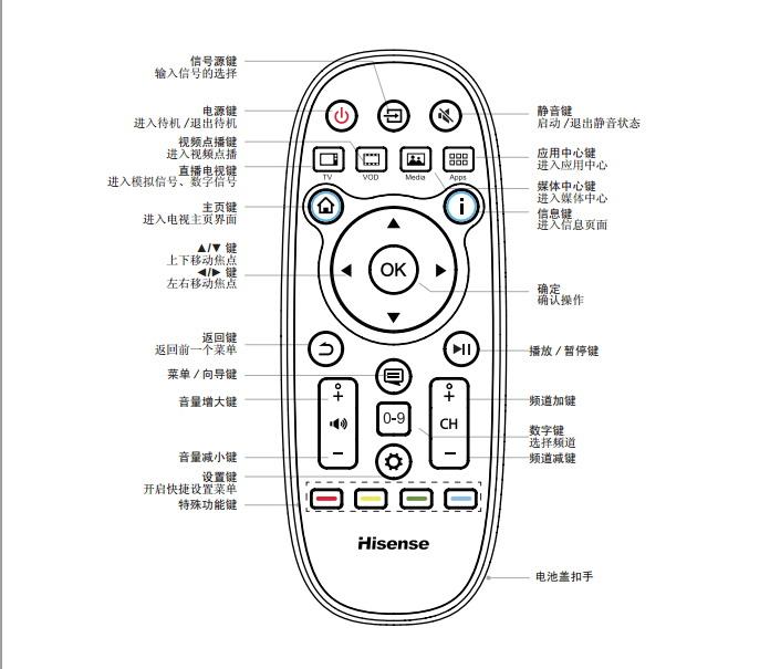 海信LED46EC320X3D液晶彩电使用说明书