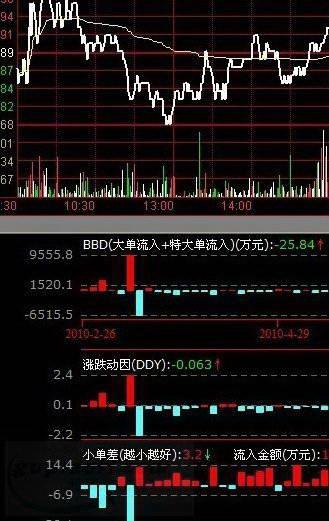 上海华信证券通达信版