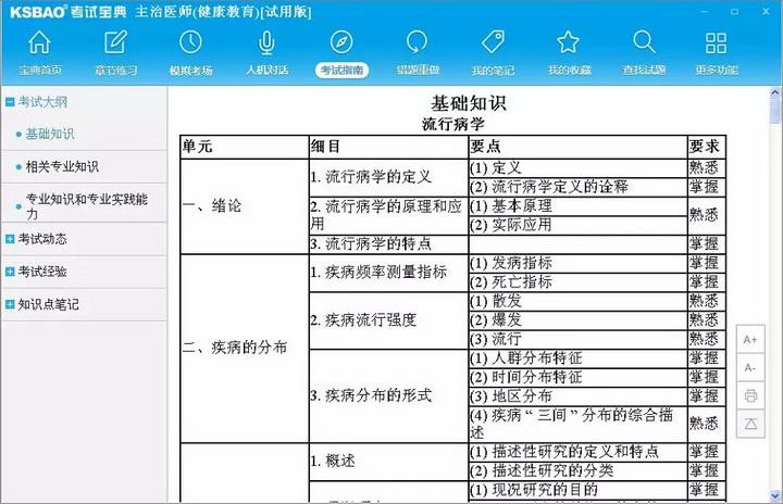 2016版主治医师考试宝典(健康教育)