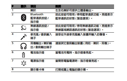 宏碁Aspire 5030系列笔记本电脑使用说明书