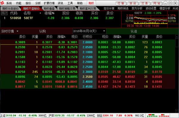 東方證券股票期權行情交易合一版