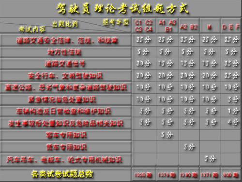 驾驶员科目一模拟考试驾校湖南省题库(含多选动画题)