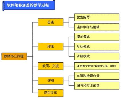 EduOffice电子白板软件