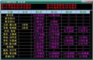 NJF-Q 2011排队叫号系统演示版