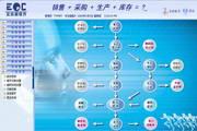EDC生产管理软件