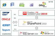 方蝶工作流平台(Sharepoint Foundare workflow)