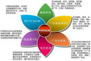 PHPAD网络广告管理系统